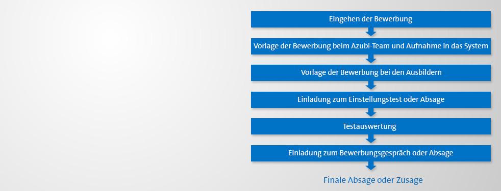 berliner wasserbetriebe - bewerbungsprozess, Einladungen